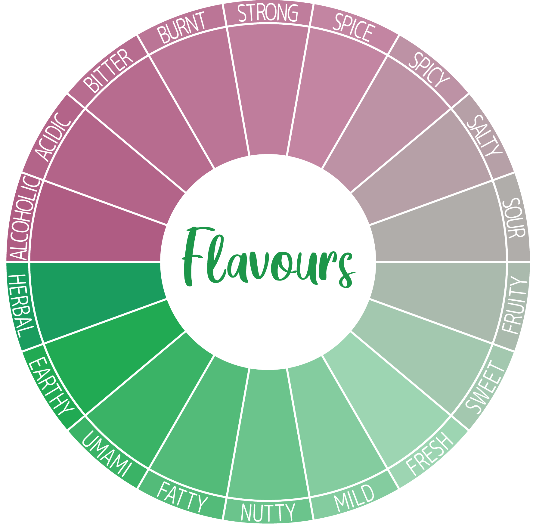 Relative attribute weights - Flavours